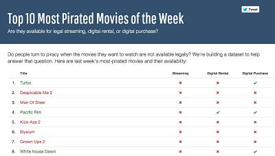 Piracy Data